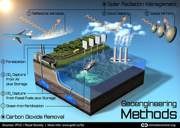 "Royal Society/IPCC image of methods of geoengineering. Notice the ""space mirrors."""